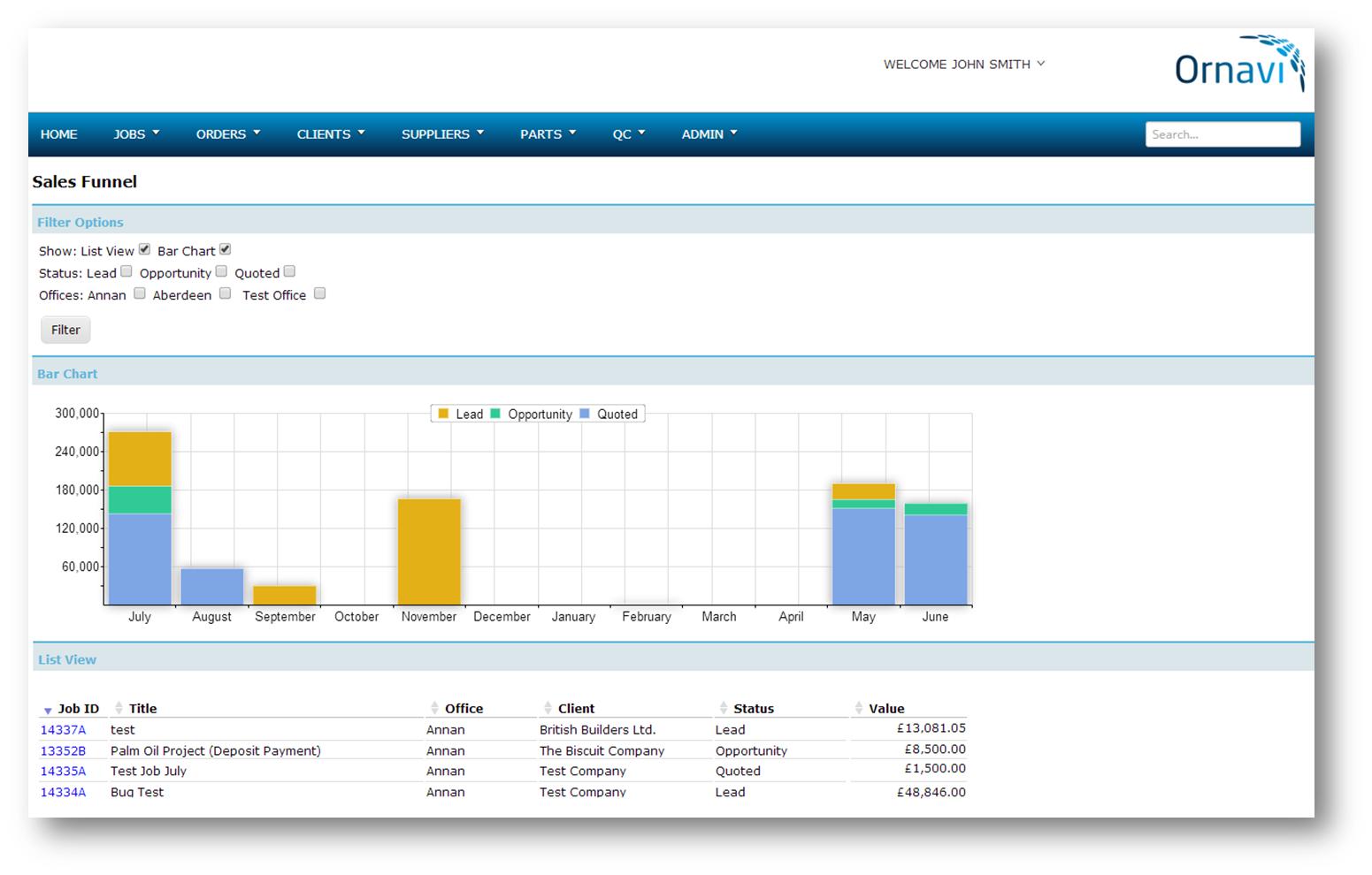 Ornavi Screenshot - Sales Funnel Report