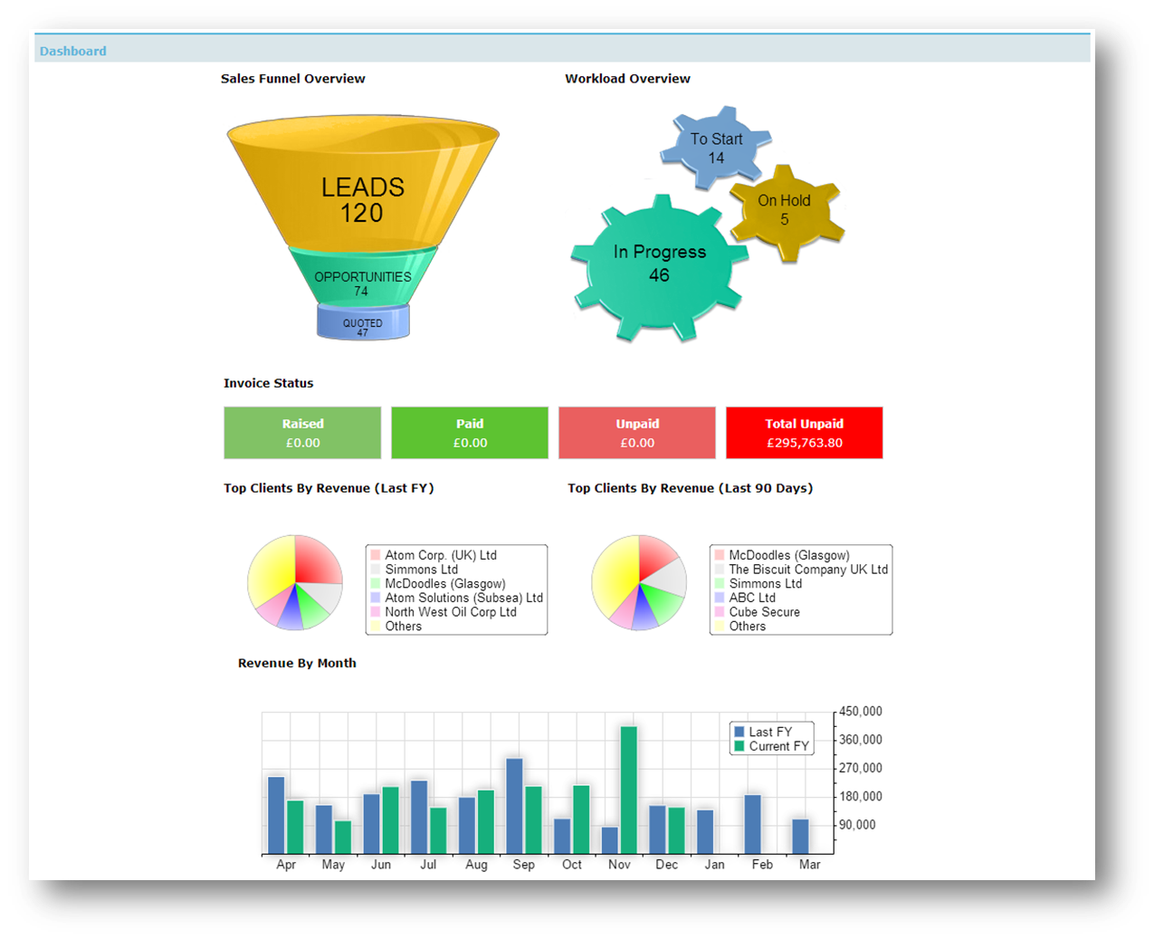 Ornavi Screenshot - Dashboard Graphics