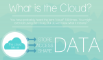 What is the cloud infographic